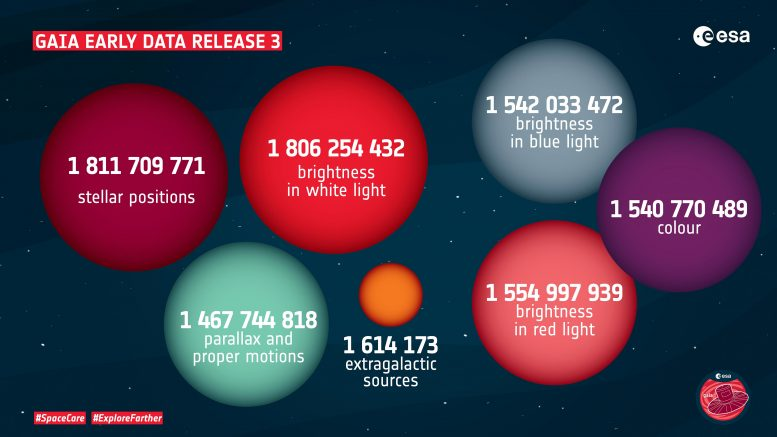 The first data of Gaia, version 3 in numbers