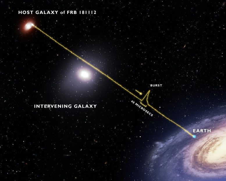Galaxy Halo FRB Annotated