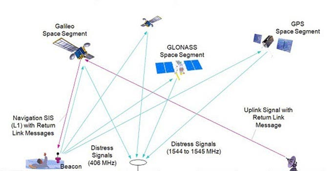 Within the New Galileo System