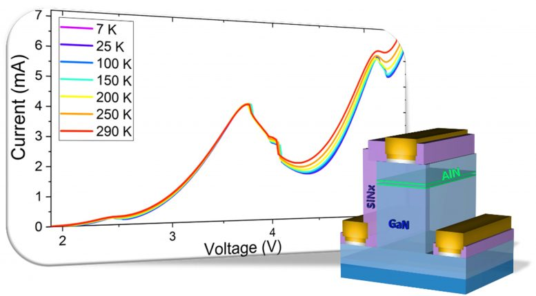 Gallium Nitride Based Resonant Tunneling Diode