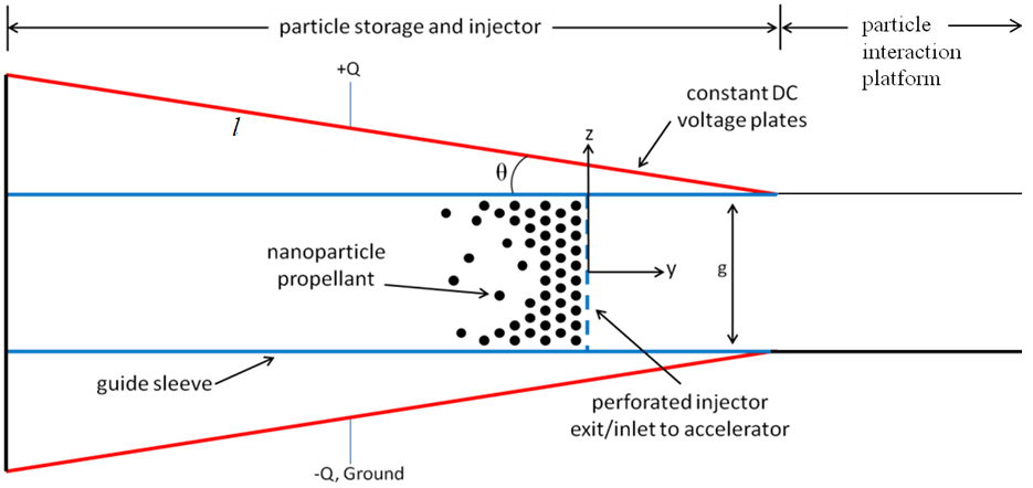 Geometry of Tilted Plate Nanoparticle Injector