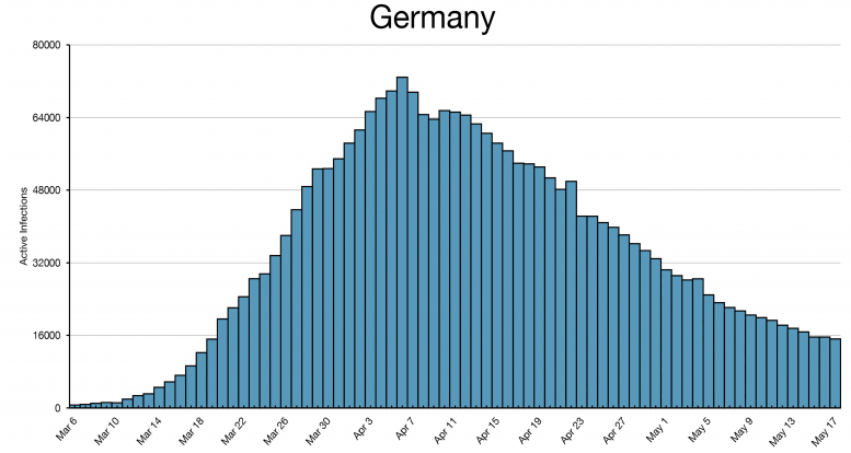 Germany COVID-19 Infections Histogram