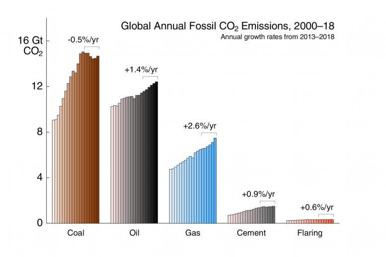 Global Annual Fossil CO2 Emissions by Fuel