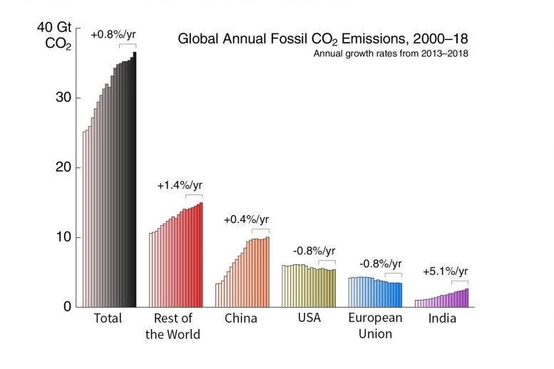 Global Annual Fossil CO2 Emissions by Region