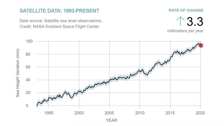 Global Average Sea Level 1993 2020