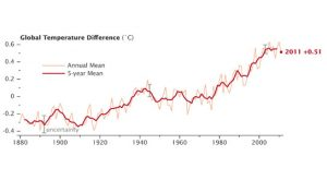 Global Temperature Difference