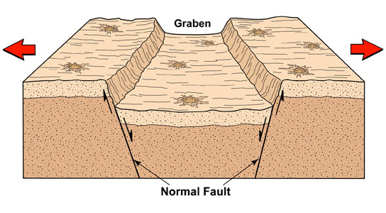 Graben are troughs formed when the lunar crust was stretched and pulled apart