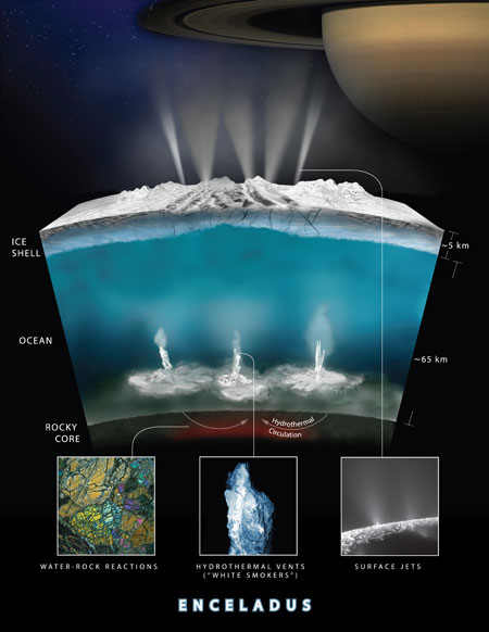 Graphic Illustrates How Water Interacts with Rock at the Bottom of the Ocean of Saturn's Moon Enceladus