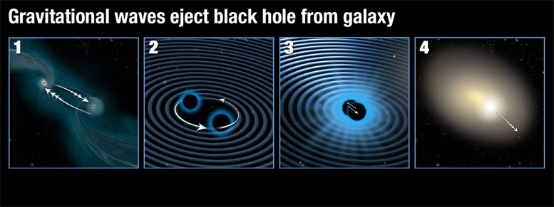 Gravitational Waves Eject Black Hole from a Galaxy
