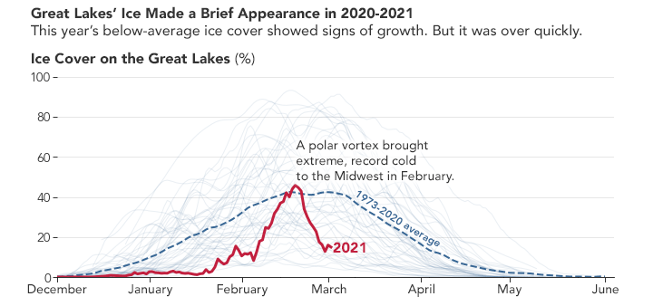Great Lakes Ice Coverage 2020 2021
