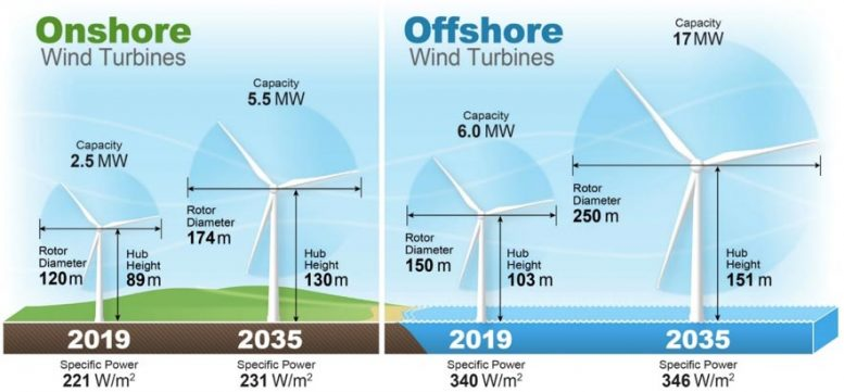 Growth in Onshore and Offshore Turbine Size