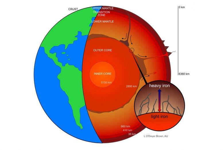 Heavy Iron Isotopes Leaking From Earth's Core
