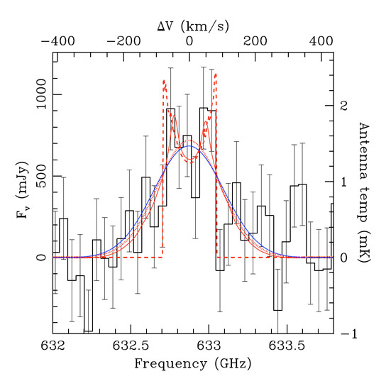 Herschel Discovers Mature Galaxies in Young Universe