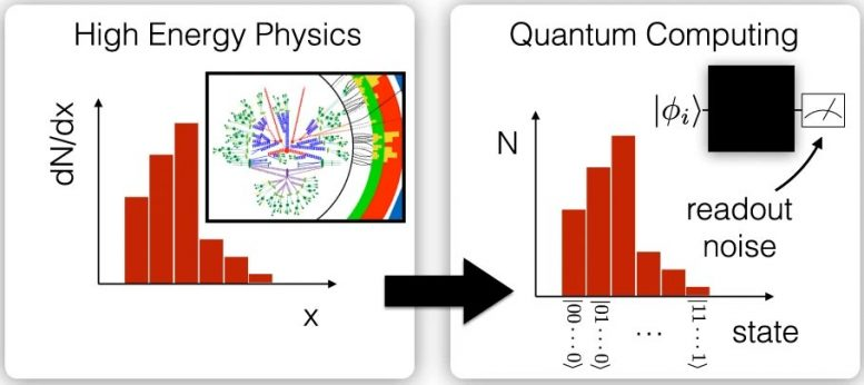 Quantum computing of high energy physics