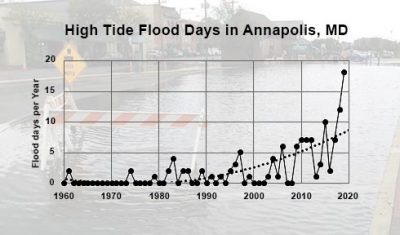 High-Tide Flooding Days in Annapolis