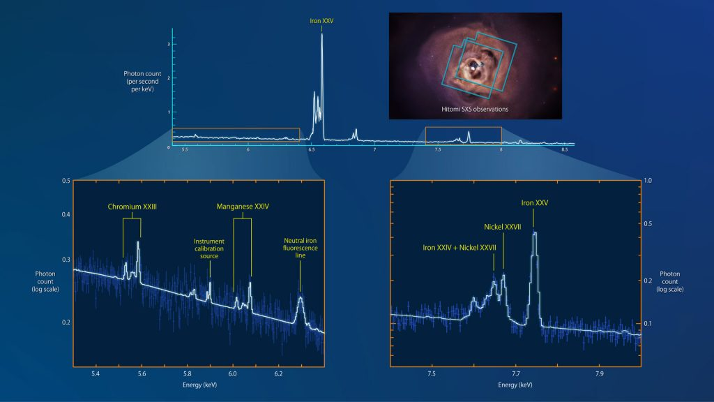 Hitomi's Soft X-ray Spectrometer Captures Data from Two Overlapping Areas of the Perseus Galaxy Cluster