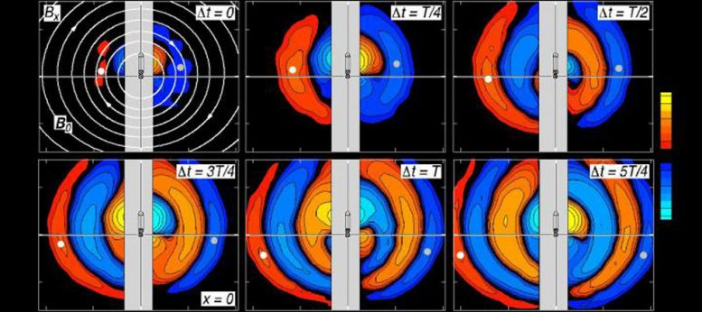 How Ultralow Frequency Radio Waves and Plasmas Interact