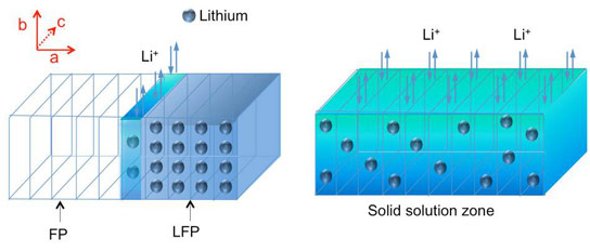 How a Lithium Ion Battery Works