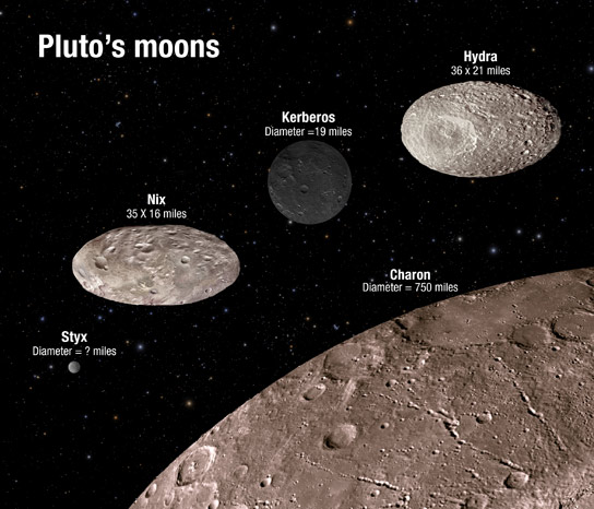 Hubble Finds Pluto's Moons Tumbling