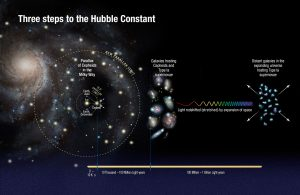 Hubble Finds Universe Is Expanding Faster Than Expected