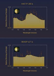 Hubble Observations WASP-67b and HAT-P-38b