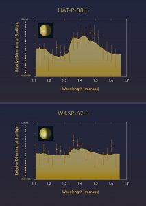 Hubble Observations of WASP-67b and HAT-P-38b
