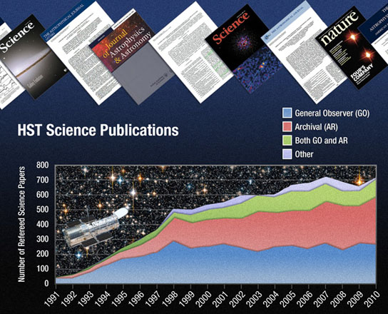 Hubble Reaches New Milestone 10,000th Scientific Paper Published