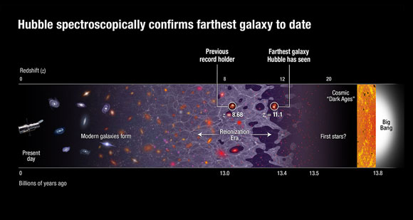 Hubble Spectroscopically Reveals Farthest Galaxy to Date GN-z11