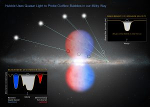 Hubble Uses Quasar Light to Probe Outflow Bubbles in the Milky Way