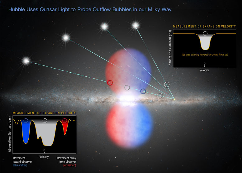 Hubble Uses Quasar Light to Probe Outflow Bubbles
