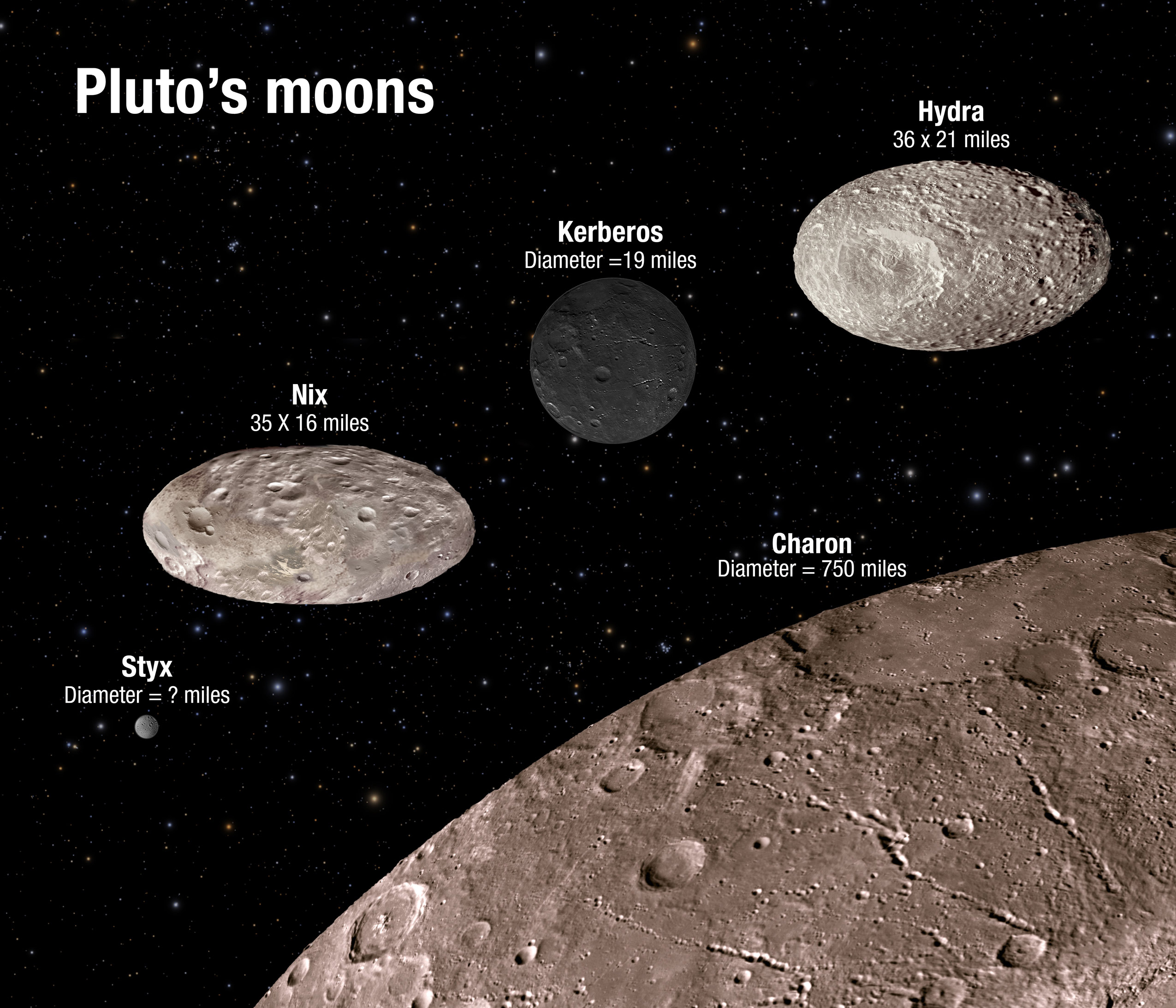 Hubble Reveals That Two of Pluto's Moons Wobble Unpredictably