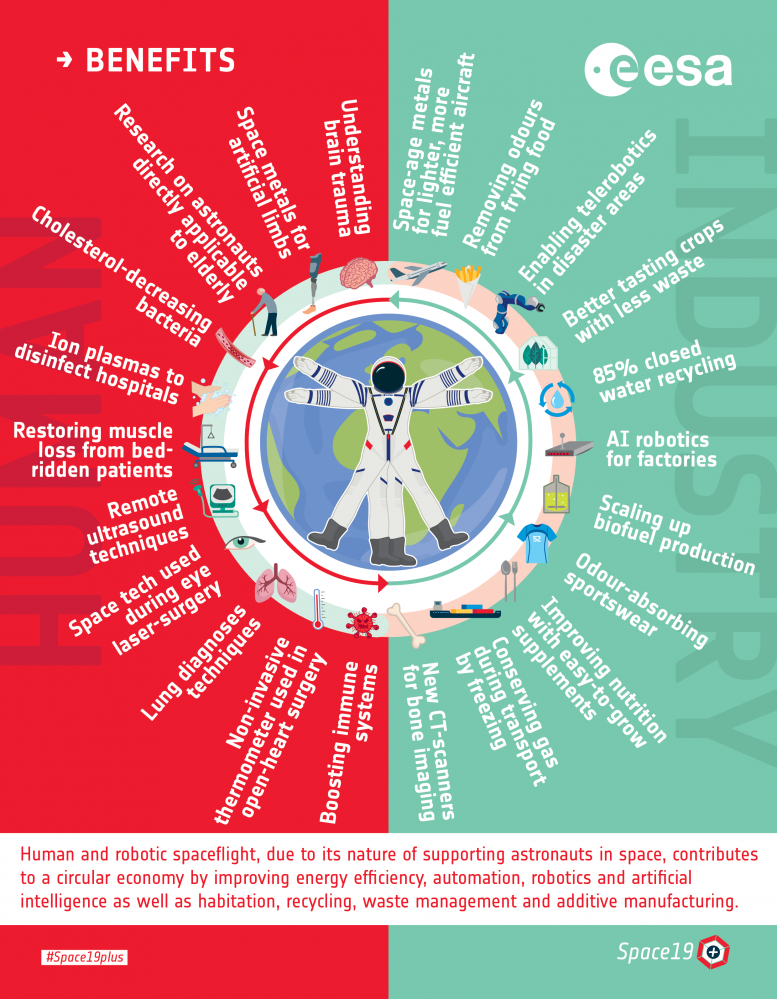 Human and Robotic Exploration Benefits Infographic