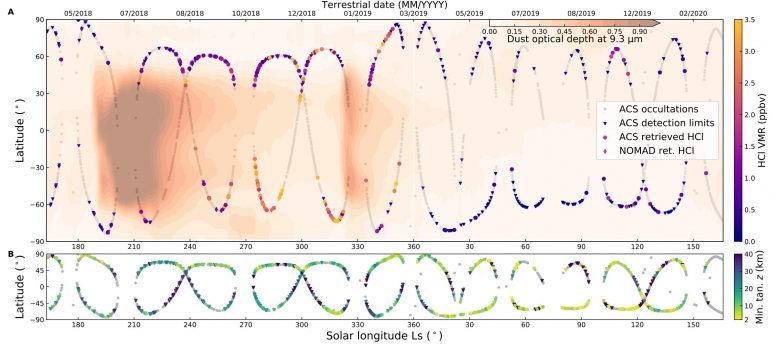 Hydrogen Chloride Detections Over a Martian Year