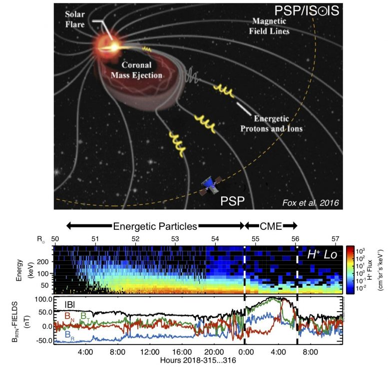 ISOIS Discovers Energetic Particles