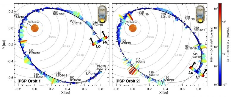 ISOIS's First Two Orbits on Parker Solar Probe