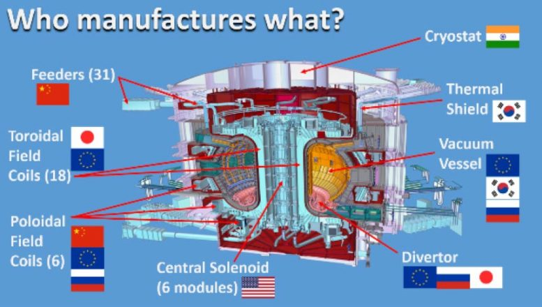 ITER Manuafacturing Countries