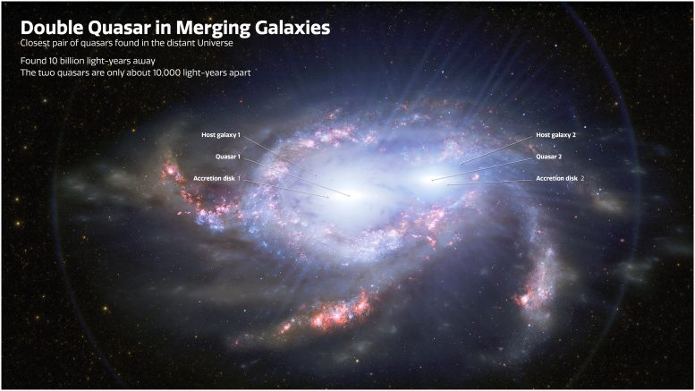 Illustration of Double Quasars in Merging Galaxies Annotated