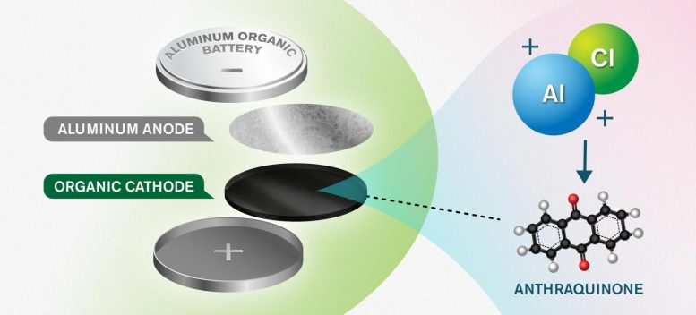 Illustration of the New Battery Concept