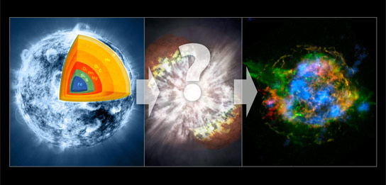 Illustration of the Progression of a Supernova Explosion