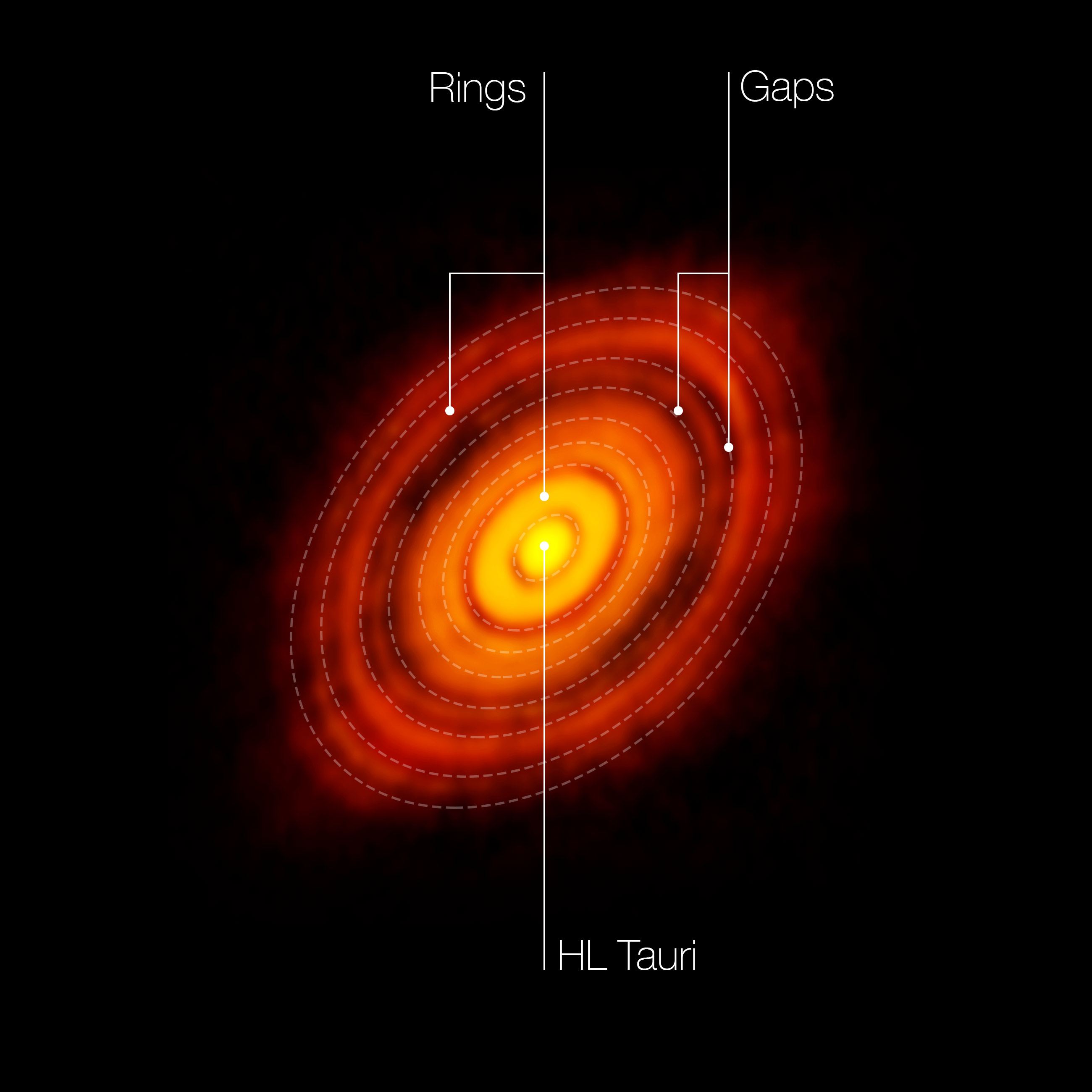Astrophysicists Examine the Possibility of Planets Forming around HL Tauri