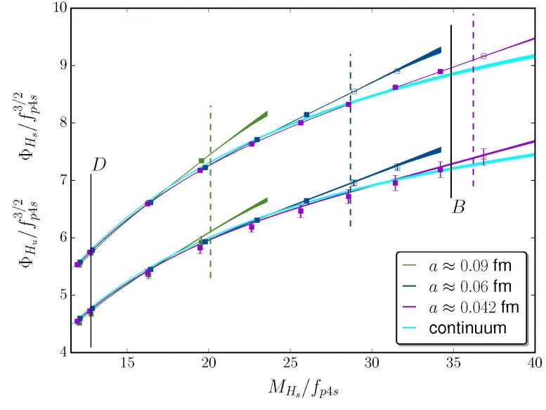 Impact of Lattice Spacing on Quark Masses