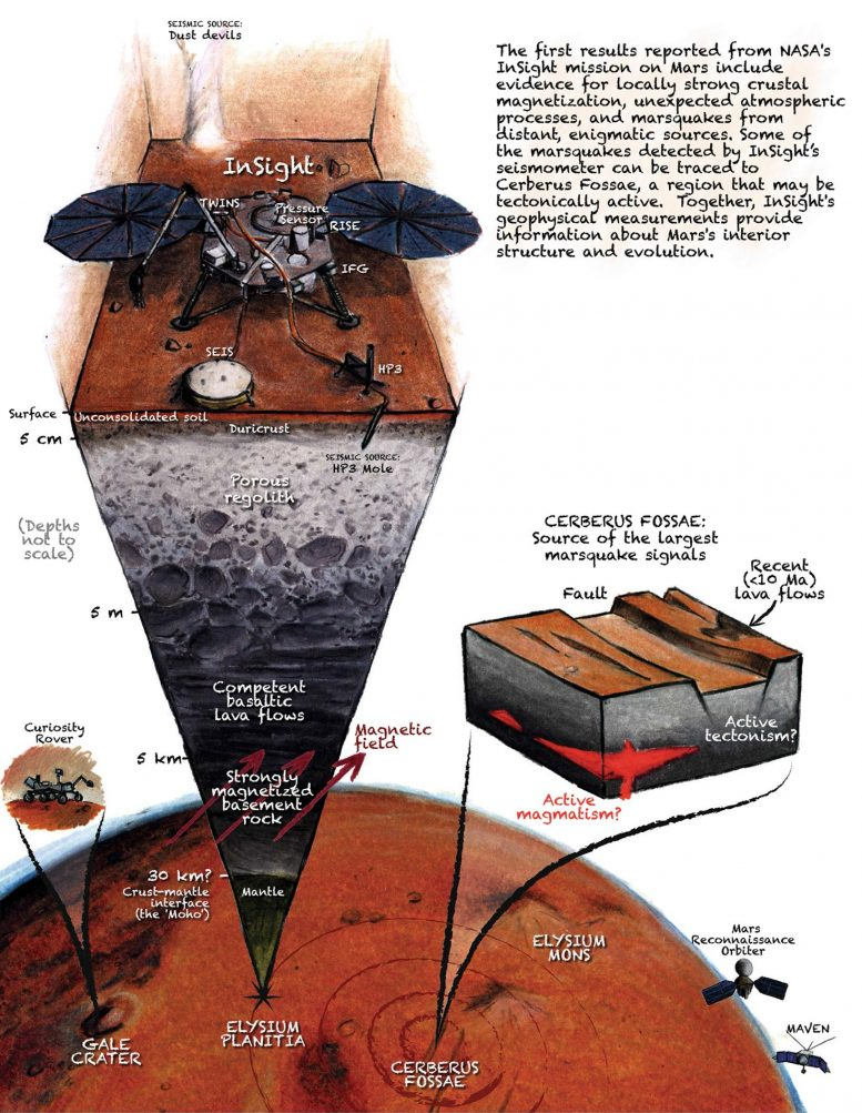 InSight Lander Studying Seismic Activity