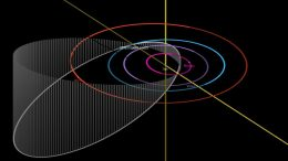 Inclined Orbit of Asteroid 2001 FO32
