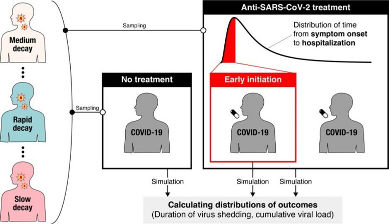 Inconsistent Clinical Trials Results for COVID-19 Drugs
