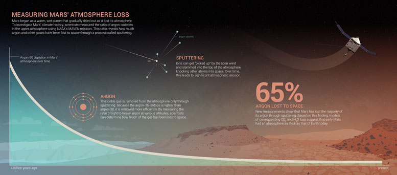 Infographic Shows How Mars Lost argon and Other Gasses