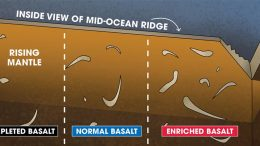 Inside Mid Ocean Ridge