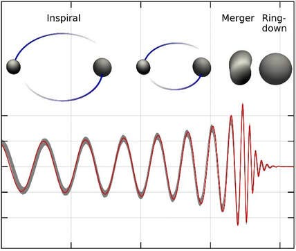Inspiral, Merger, and Ring-Down of the Orbiting Black Holes