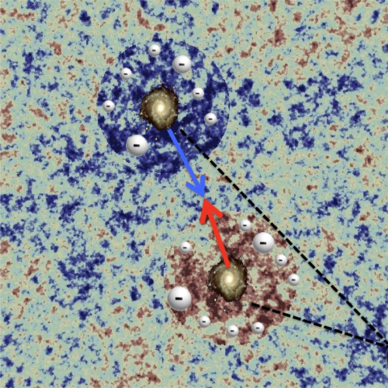 """Finding """"Missing"""" Matter: New Light on Baryonic Matter and Gravity on Cosmic Scales"""