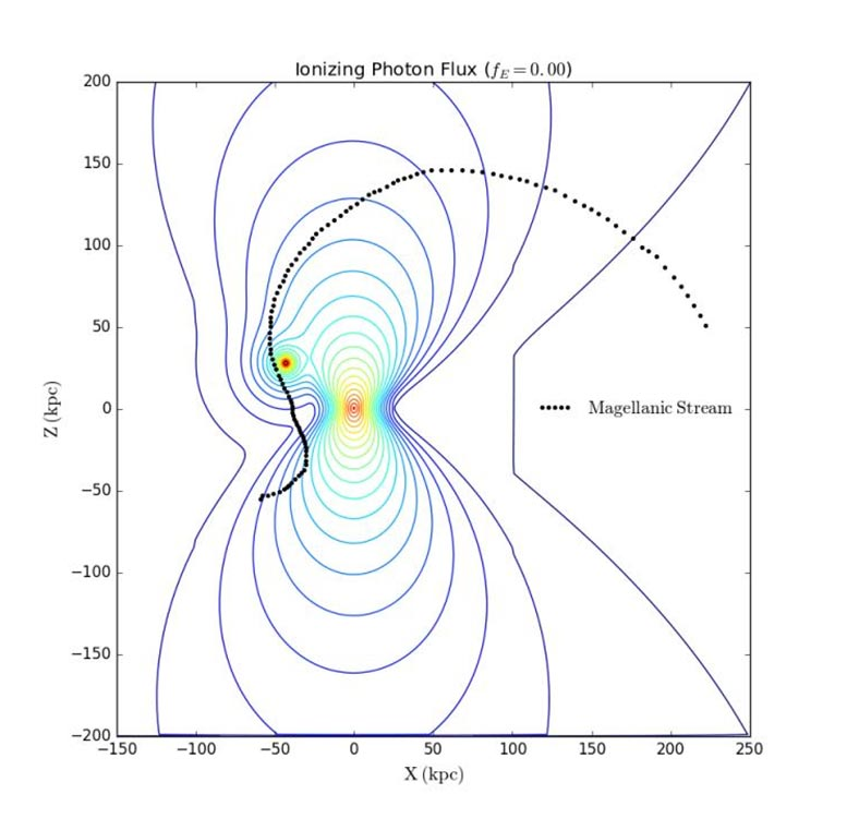 """simulating the field of ionizing radiation over the Southern Galactic Hemisphere of the Milky Way, disturbed by the Seifert outbreak. Credit: Bland-Hawthorne et al. / ASTRO 3D </p> </div> <p>  This document is based on research also conducted by Professor Blan-Hawthorn and published in 2013. Early work considered the evidence of a large-scale explosive event beginning in the center of the Milky Way, eliminated a nuclear stellar explosion as a cause, and previously linked it to SgrA * activity. </p> <p>  """"These results dramatically change our understanding of the Milky Way,"""" says co-author Magda Guglielmo of the University of Sydney. [19659004] """"We have always thought of our Galaxy as an inactive galaxy with a not so bright center. Instead, these new findings open up the possibility of a complete rethinking of its evolution and nature. </p> <p>  """"An outbreak of three million years ago was so powerful that it had implications for the encirclement of our Galaxy. We are witnessing an awakening of sleeping beauty."""" </p> <p>  Recent work highlights SgrA * as the prime suspect, but researchers say , much work remains to be done. As black holes develop, interact and interact with galaxies, """"they conclude,"""" is an extraordinary problem in astrophysics. </p><div><script async src="""