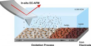 Iron-Air Cells Are aPromising Alternative Battery Concept